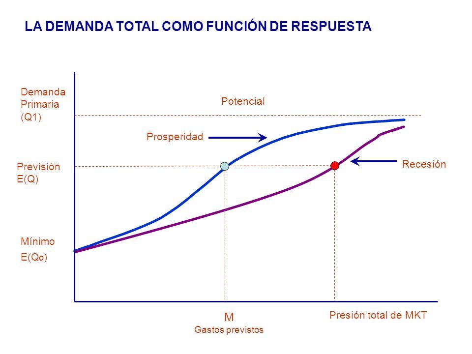 LA DEMANDA TOTAL COMO FUNCIÓN DE RESPUESTA Demanda Primaria (Q1) Previsión E(Q) Mínimo E(Q º ) M Gastos previstos Presión total de MKT Potencial Prosp