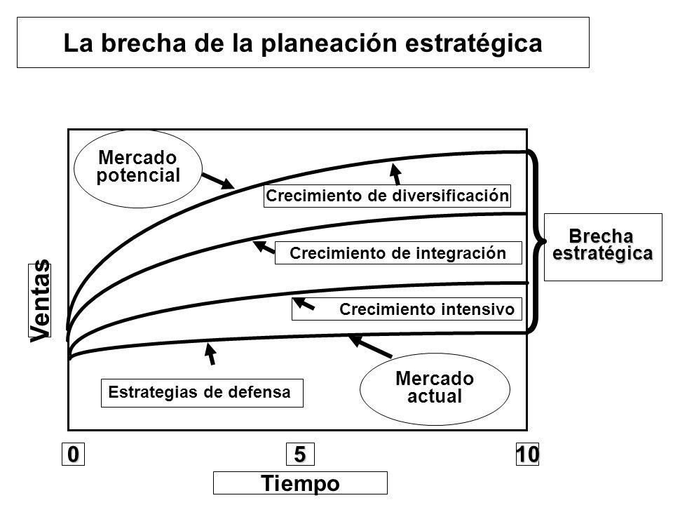 Ventas 1050 Tiempo La brecha de la planeación estratégica Mercado potencial Crecimiento de integración Crecimiento intensivo Mercado actual Brechaestr