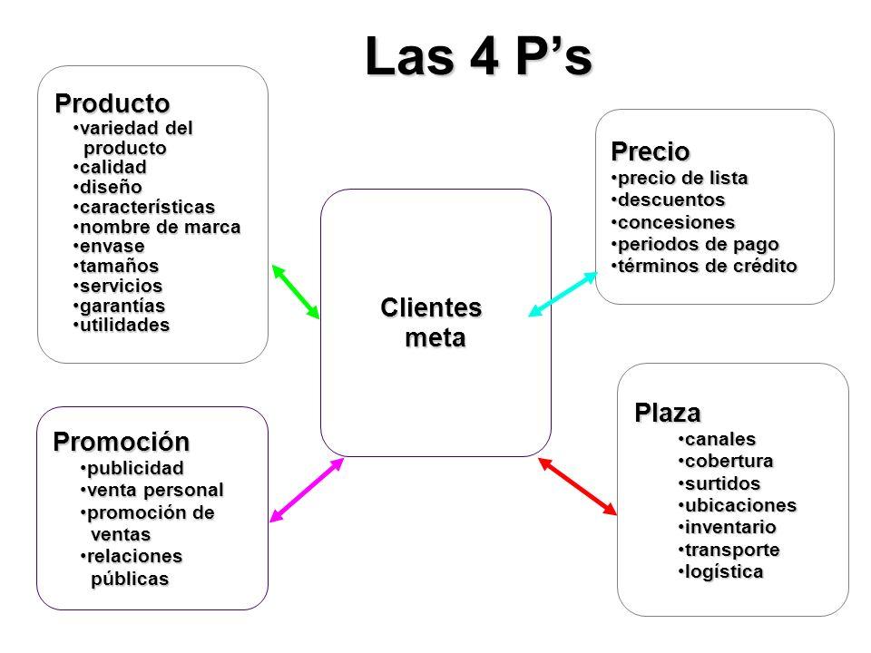 Las 4 Ps Clientesmeta Promoción publicidadpublicidad venta personalventa personal promoción depromoción de ventas ventas relacionesrelaciones públicas