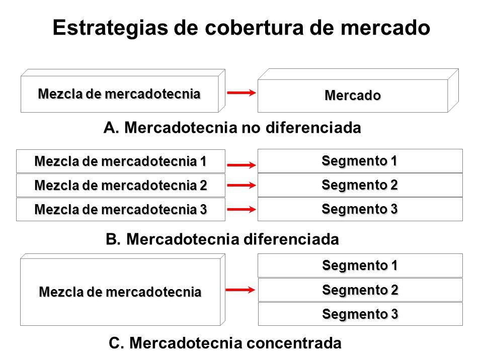 Estrategias de cobertura de mercado Mezcla de mercadotecnia Mercado A. Mercadotecnia no diferenciada Mezcla de mercadotecnia 1 Mezcla de mercadotecnia