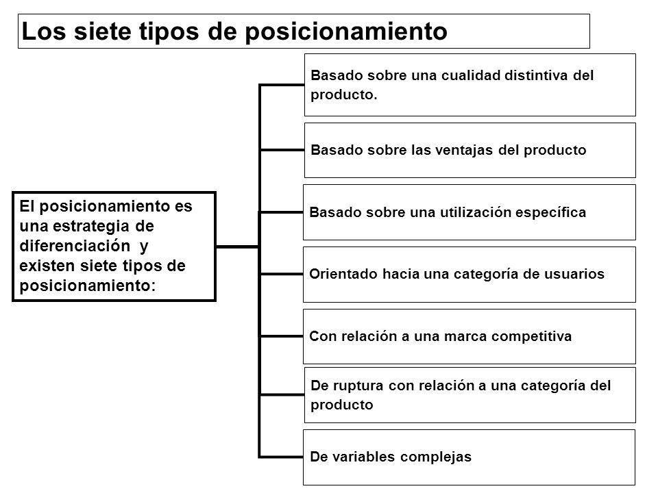 Los siete tipos de posicionamiento Basado sobre una cualidad distintiva del producto. Basado sobre las ventajas del producto Basado sobre una utilizac