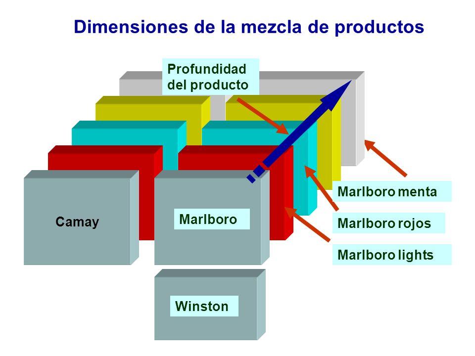 Dimensiones de la mezcla de productos Camay Marlboro rojos Marlboro Marlboro lights Marlboro menta Profundidad del producto Winston