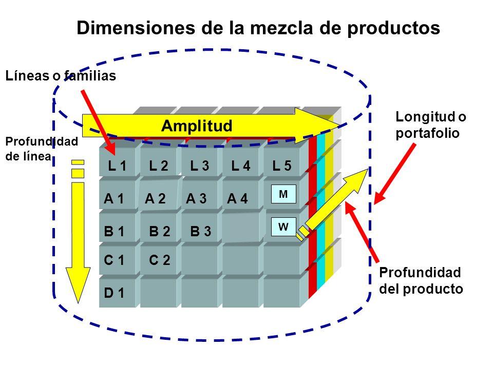 Dimensiones de la mezcla de productos L 1L 2L 3L 4L 5 A 1 Amplitud A 3 B 1 B 5 Longitud o portafolio Profundidad del producto A 4 M C 1 D 1 A 2 B 2B 3