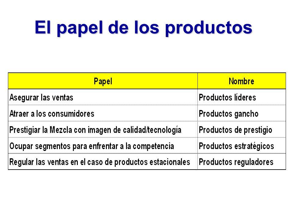 El papel de los productos