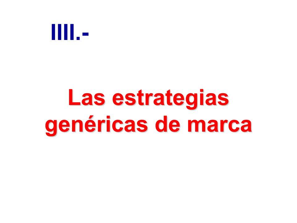 Las estrategias genéricas de marca IIII.-