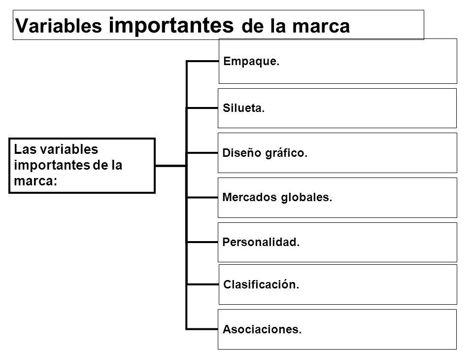 Variables importantes de la marca Empaque. Silueta. Diseño gráfico. Mercados globales. Personalidad. Clasificación. Las variables importantes de la ma