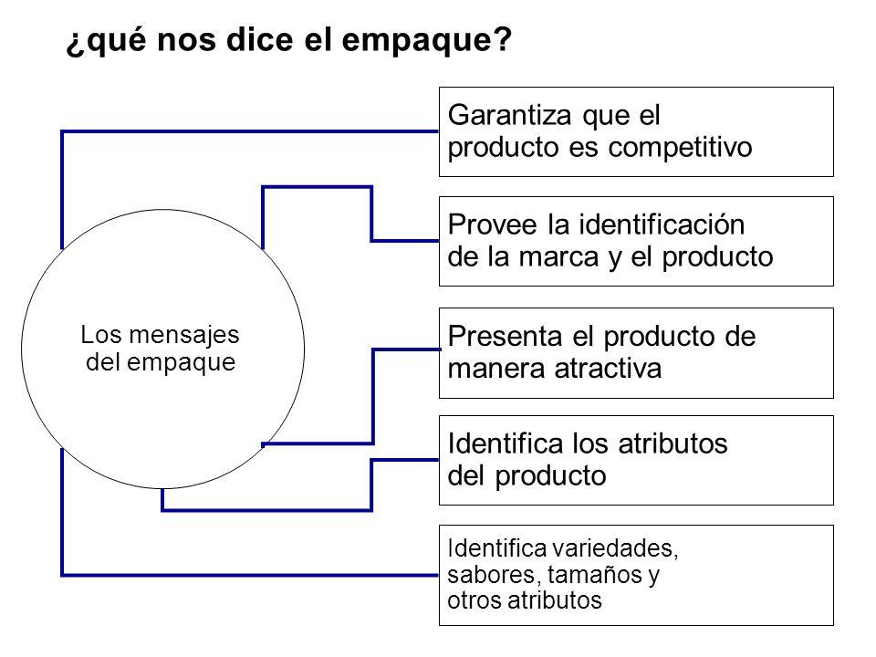 ¿qué nos dice el empaque? Identifica variedades, sabores, tamaños y otros atributos Identifica los atributos del producto Presenta el producto de mane