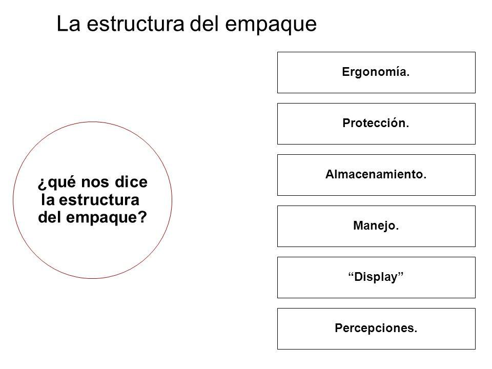 La estructura del empaque Ergonomía. Protección. Almacenamiento. Manejo. Display Percepciones. ¿qué nos dice la estructura del empaque?