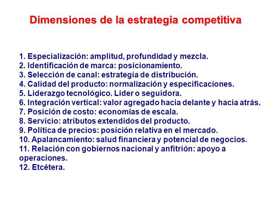 Dimensiones de la estrategia competitiva 1. Especialización: amplitud, profundidad y mezcla. 2. Identificación de marca: posicionamiento. 3. Selección