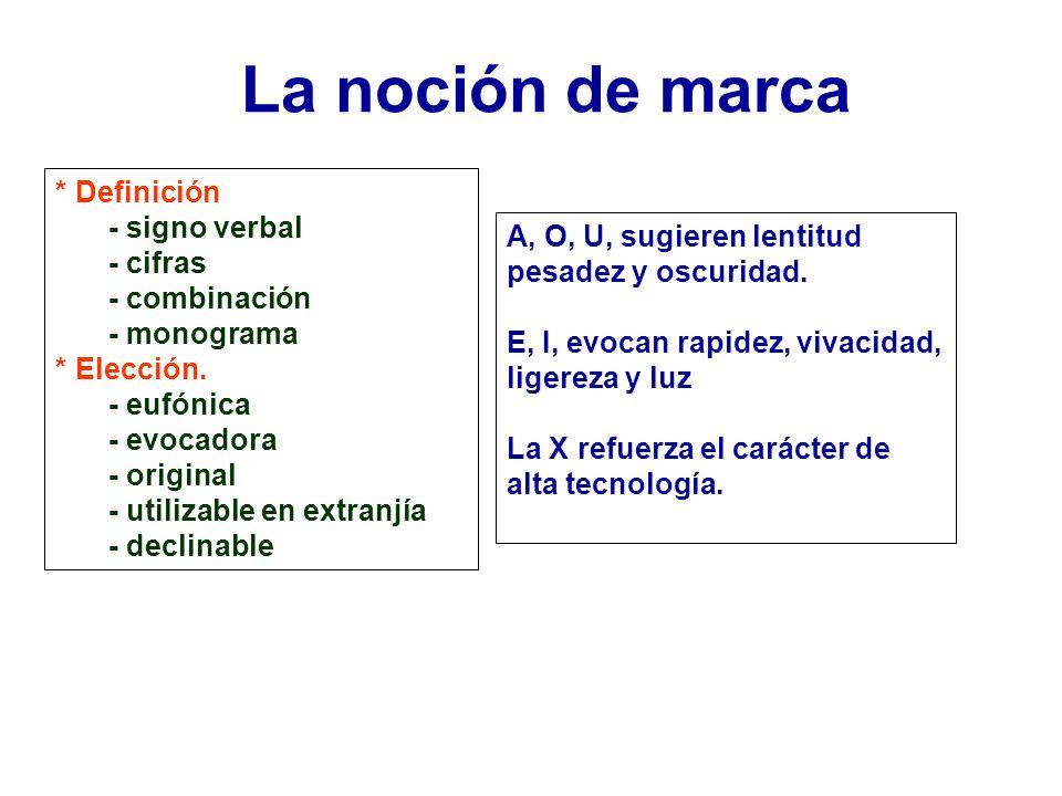 * Definición - signo verbal - cifras - combinación - monograma * Elección. - eufónica - evocadora - original - utilizable en extranjía - declinable A,