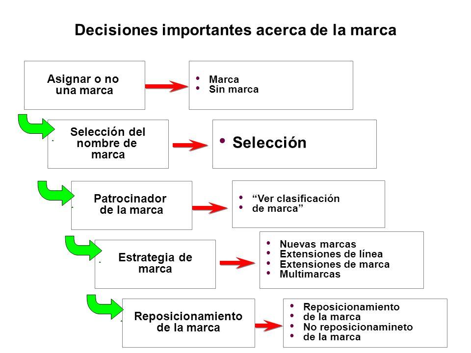 Decisiones importantes acerca de la marca Asignar o no una marca Marca Sin marca Selección del nombre de marca Patrocinador de la marca Estrategia de