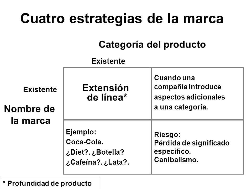 Cuatro estrategias de la marca Extensión de línea* Riesgo: Pérdida de significado específico. Canibalismo. Cuando una compañía introduce aspectos adic