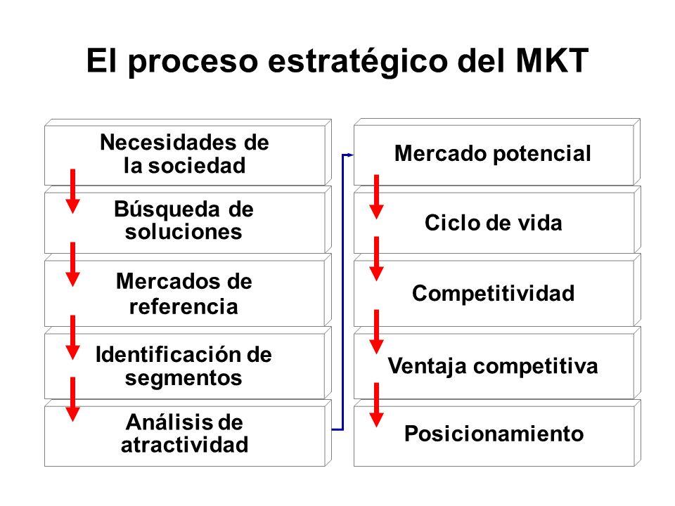 El proceso estratégico del MKT Necesidades de la sociedad Búsqueda de soluciones Mercados de referencia Identificación de segmentos Análisis de atract