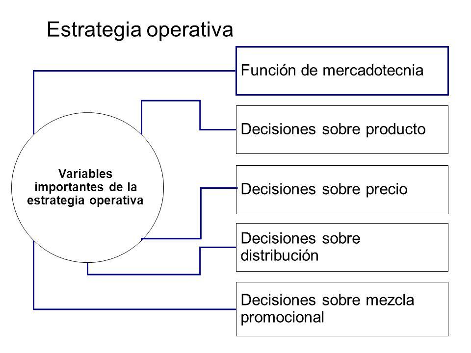 Decisiones sobre mezcla promocional Decisiones sobre distribución Decisiones sobre precio Decisiones sobre producto Función de mercadotecnia Variables