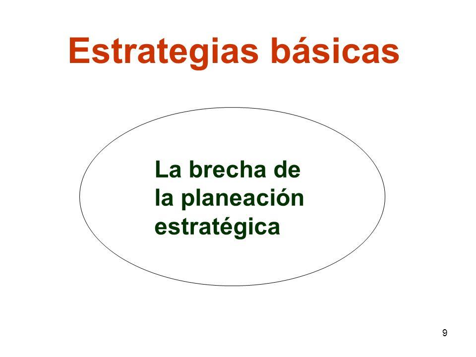 9 Estrategias básicas La brecha de la planeación estratégica