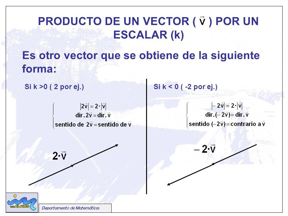 Es otro vector que se obtiene de la siguiente forma: Si k >0 ( 2 por ej.) PRODUCTO DE UN VECTOR ( ) POR UN ESCALAR (k) Departamento de Matemáticas Si k < 0 ( -2 por ej.)