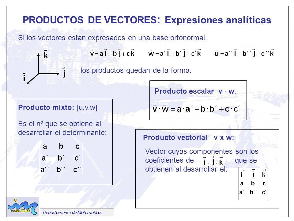 Departamento de Matemáticas PRODUCTOS DE VECTORES : Expresiones analíticas Si los vectores están expresados en una base ortonormal, los productos quedan de la forma: Producto escalar v · w: Producto vectorial v x w: Vector cuyas componentes son los coeficientes de que se obtienen al desarrollar el: Producto mixto: [u,v,w] Es el nº que se obtiene al desarrollar el determinante: