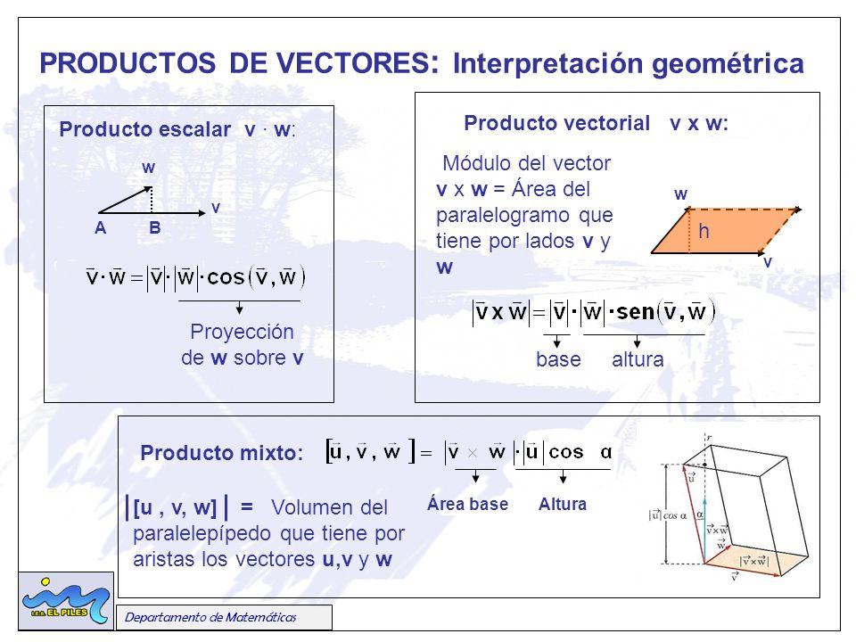PRODUCTOS DE VECTORES : Interpretación geométrica Producto escalar v · w: Producto vectorial v x w: AB w v v w h Módulo del vector v x w = Área del paralelogramo que tiene por lados v y w [u, v, w] = Volumen del paralelepípedo que tiene por aristas los vectores u,v y w Departamento de Matemáticas Producto mixto: Área baseAltura basealtura Proyección de w sobre v