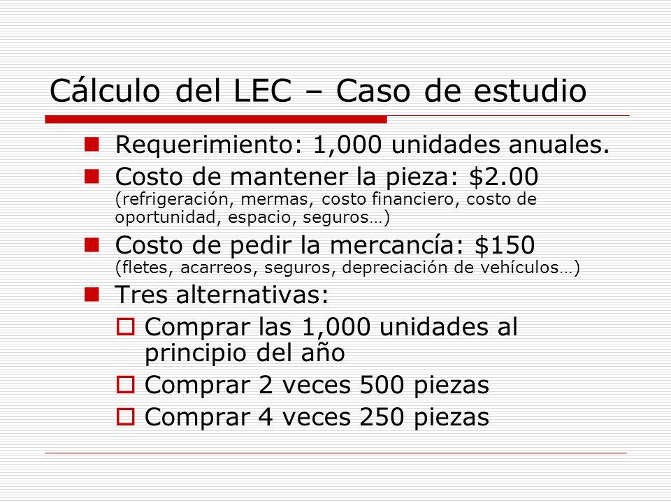 Cálculo del LEC – Caso de estudio Requerimiento: 1,000 unidades anuales. Costo de mantener la pieza: $2.00 (refrigeración, mermas, costo financiero, c