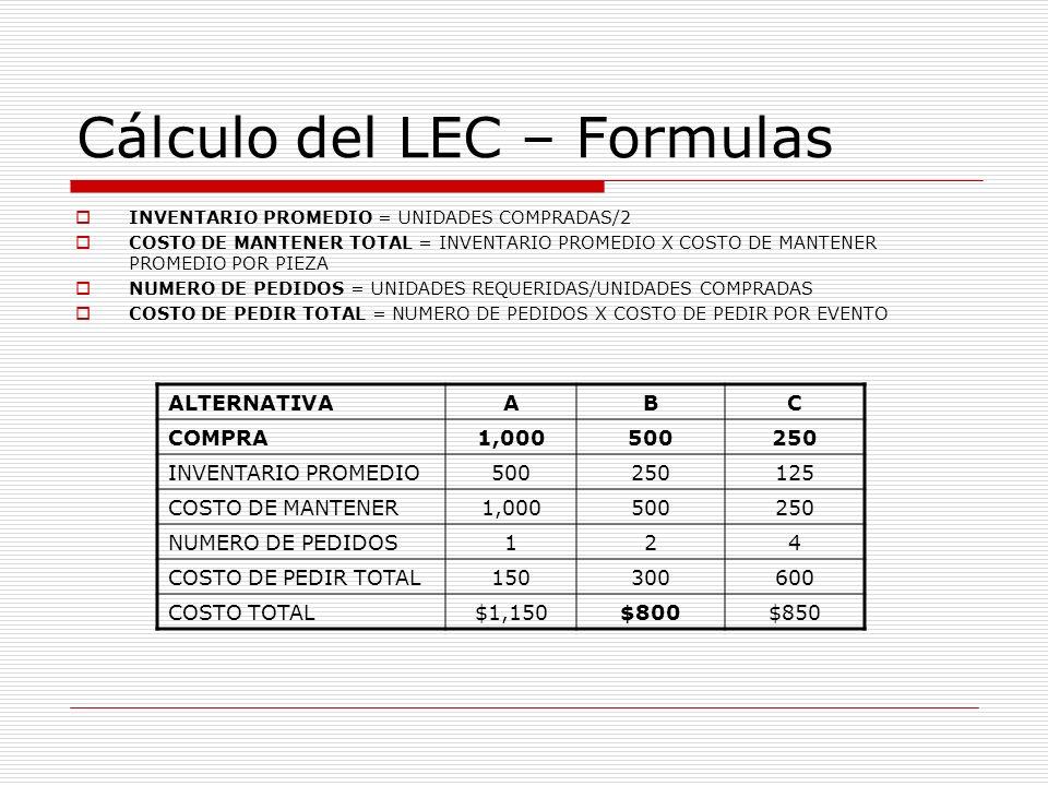 Cálculo del LEC – Formulas INVENTARIO PROMEDIO = UNIDADES COMPRADAS/2 COSTO DE MANTENER TOTAL = INVENTARIO PROMEDIO X COSTO DE MANTENER PROMEDIO POR P