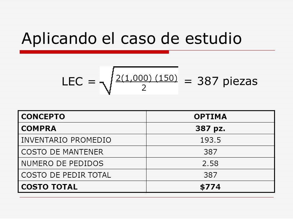 Aplicando el caso de estudio LEC = 2(1,000) (150) 2 = 387 piezas CONCEPTOOPTIMA COMPRA387 pz. INVENTARIO PROMEDIO193.5 COSTO DE MANTENER387 NUMERO DE