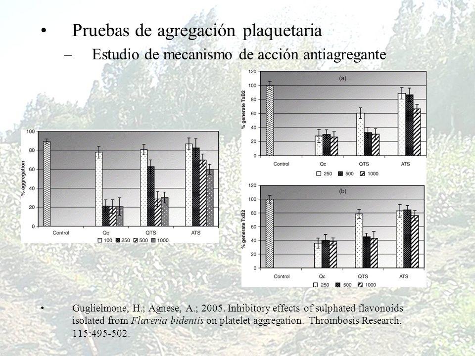 Pruebas de agregación plaquetaria –Estudio de mecanismo de acción antiagregante Guglielmone, H.; Agnese, A.; 2005. Inhibitory effects of sulphated fla