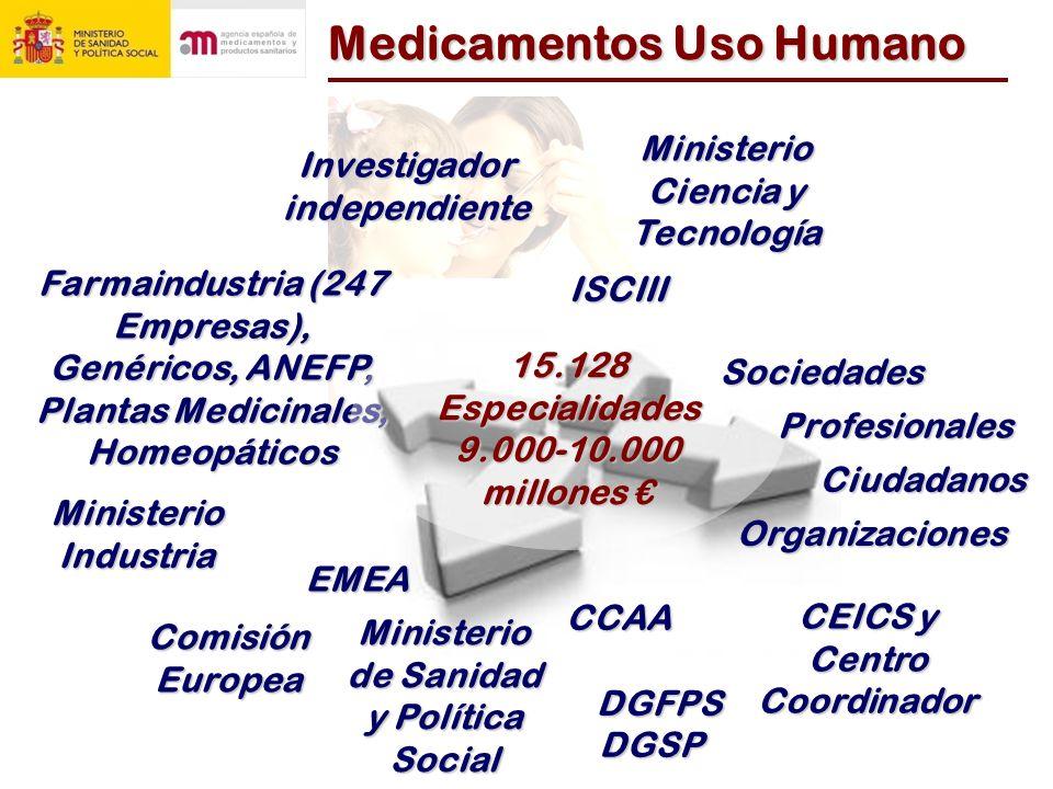 Medicamentos Uso Humano Farmaindustria (247 Empresas), Genéricos, ANEFP, Plantas Medicinales, Homeopáticos 15.128 Especialidades 9.000-10.000 millones