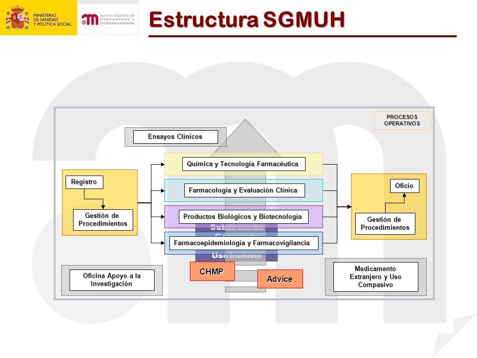 Estructura SGMUH Subdirección General de Medicamentos de Uso humano PROCESOSOPERATIVOS Registro Gestión de Procedimientos Farmacología y Evaluación Cl