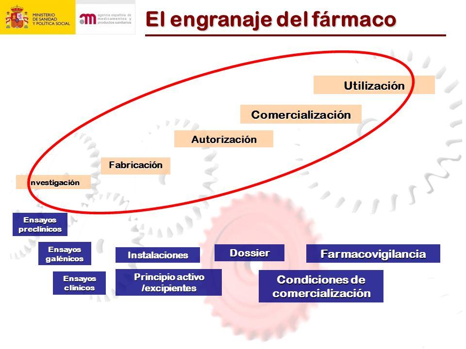 El engranaje del f á rmaco Investigación Fabricación Autorización ComercializaciónUtilización Dossier Instalaciones Principio activo /excipientes Ensa