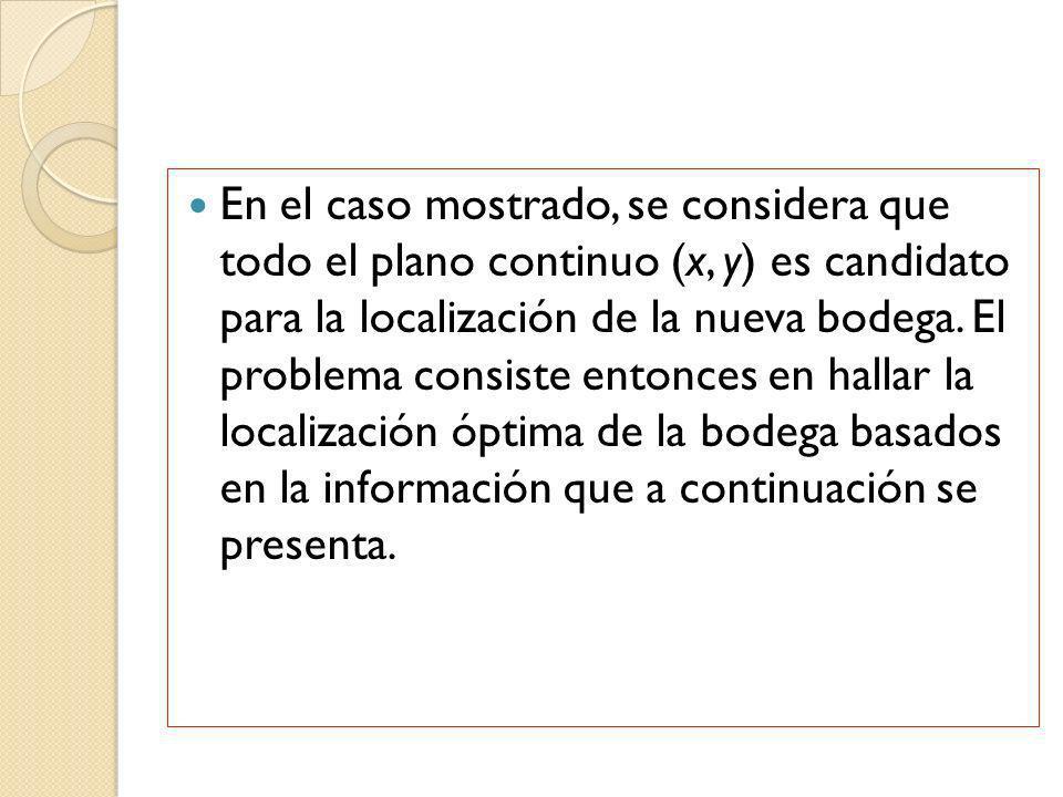 En el caso mostrado, se considera que todo el plano continuo (x, y) es candidato para la localización de la nueva bodega. El problema consiste entonce