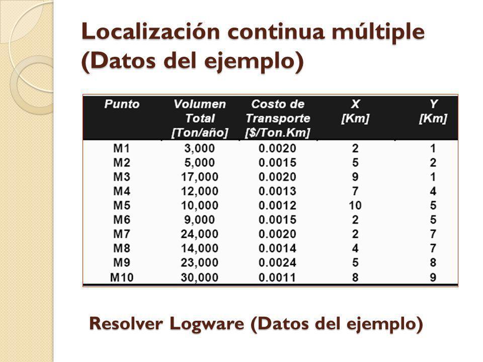Localización continua múltiple (Datos del ejemplo) Resolver Logware (Datos del ejemplo)