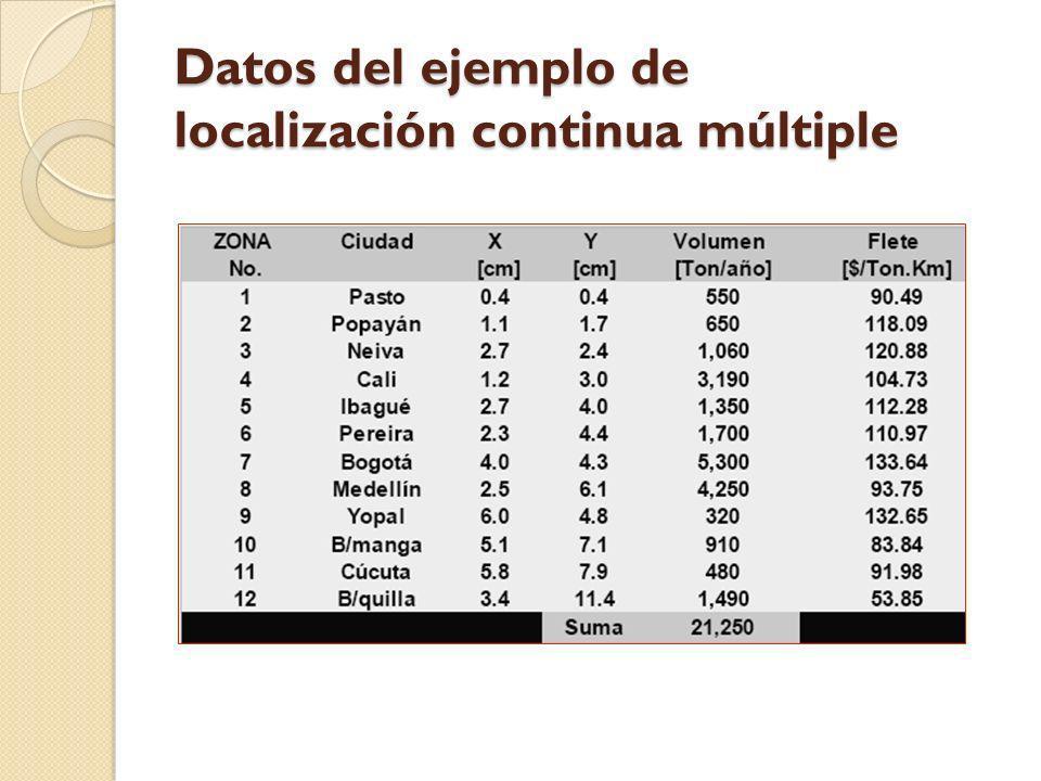 Datos del ejemplo de localización continua múltiple