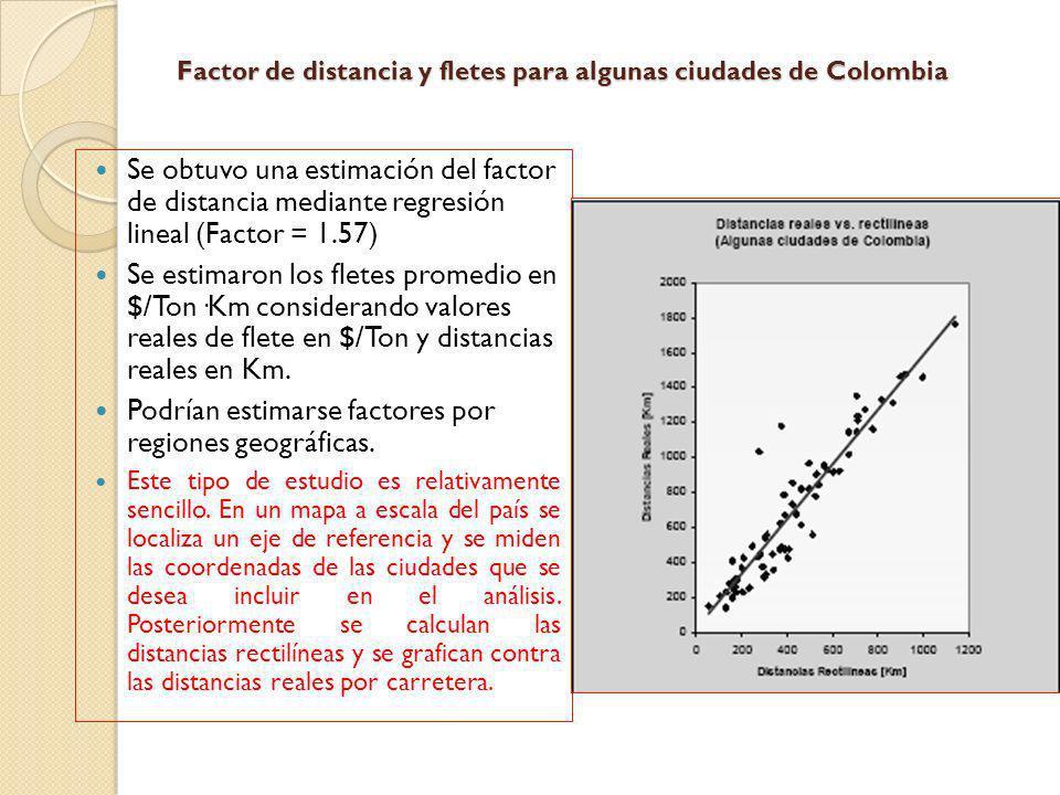 Factor de distancia y fletes para algunas ciudades de Colombia Se obtuvo una estimación del factor de distancia mediante regresión lineal (Factor = 1.