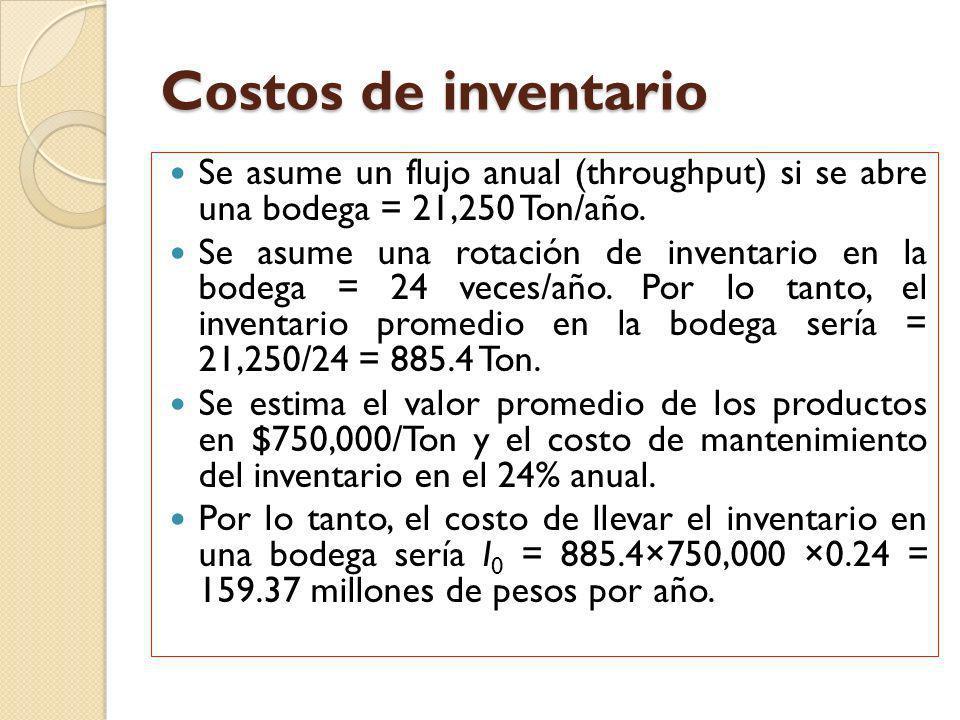 Costos de inventario Se asume un flujo anual (throughput) si se abre una bodega = 21,250 Ton/año. Se asume una rotación de inventario en la bodega = 2