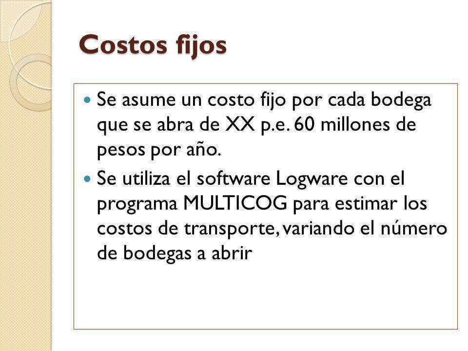 Costos fijos Se asume un costo fijo por cada bodega que se abra de XX p.e. 60 millones de pesos por año. Se utiliza el software Logware con el program