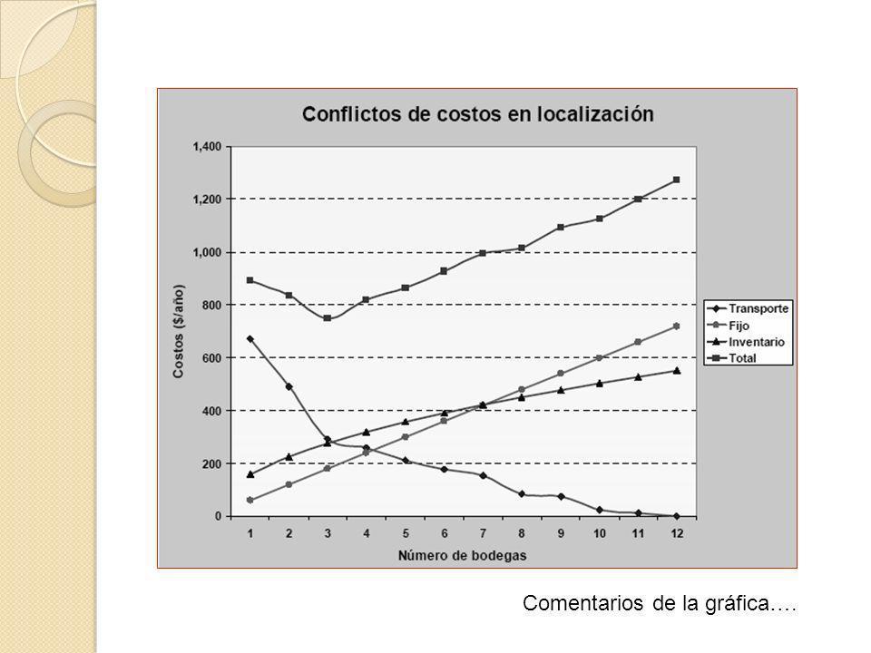 Comentarios de la gráfica….