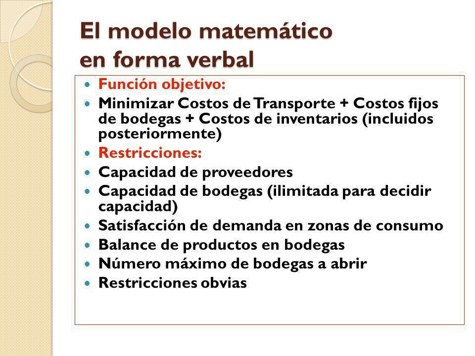 El modelo matemático en forma verbal Función objetivo: Minimizar Costos de Transporte + Costos fijos de bodegas + Costos de inventarios (incluidos pos