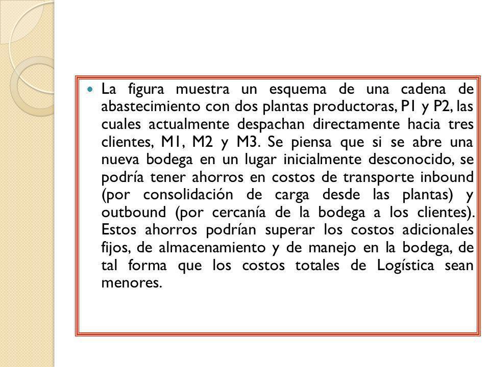 Datos del ejemplo Se asume un costo fijo por cada bodega que se abra de 60 millones de pesos por año.