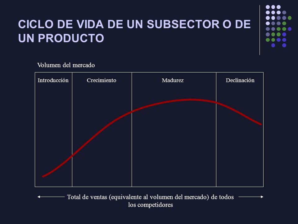CICLO DE VIDA DE UN SUBSECTOR O DE UN PRODUCTO IntroducciónCrecimientoMadurezDeclinación Volumen del mercado Total de ventas (equivalente al volumen del mercado) de todos los competidores