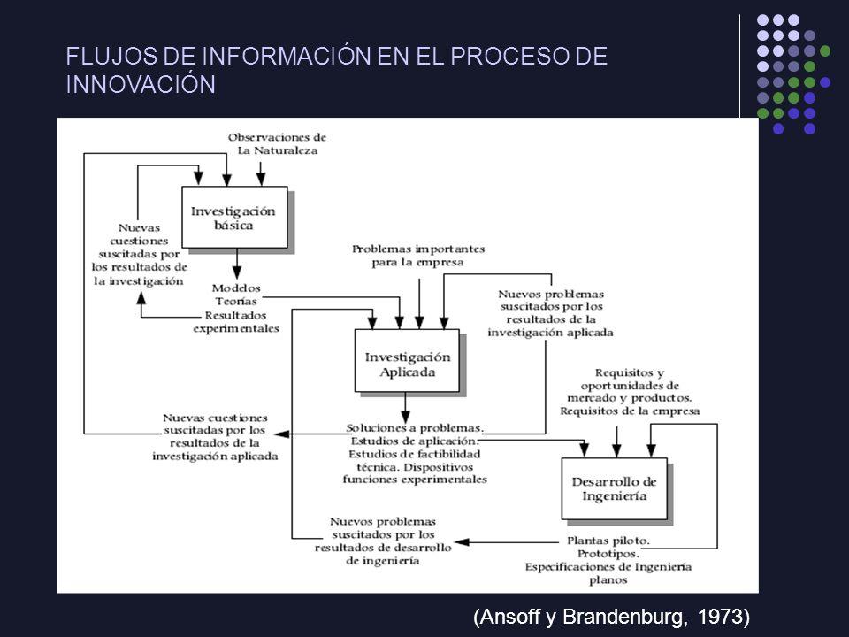 FLUJOS DE INFORMACIÓN EN EL PROCESO DE INNOVACIÓN (Ansoff y Brandenburg, 1973)