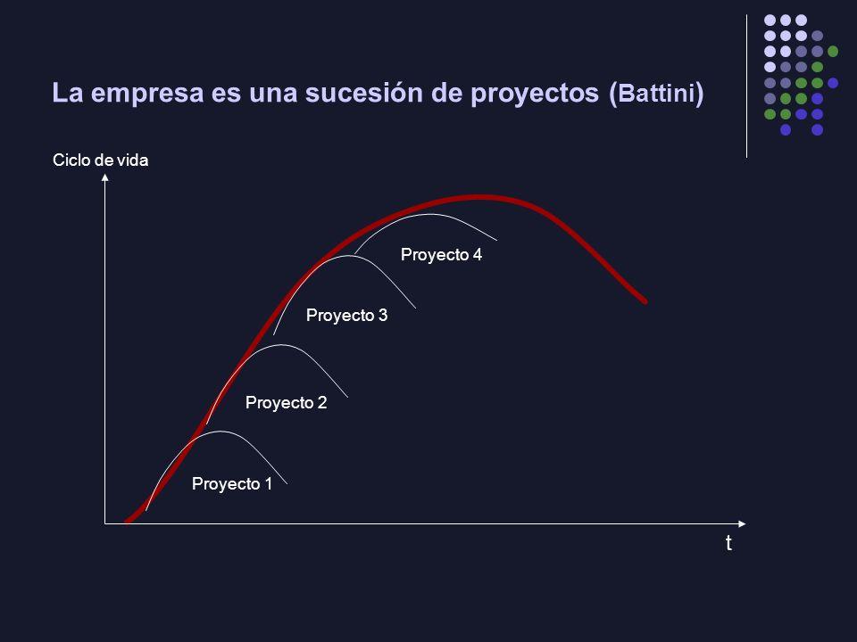 La empresa es una sucesión de proyectos ( Battini ) Proyecto 1 Proyecto 2 Proyecto 3 t Ciclo de vida Proyecto 4