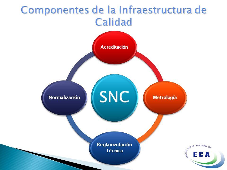 SNC AcreditaciónMetrología Reglamentación Técnica Normalización