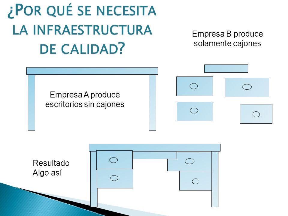 Empresa A produce escritorios según normas Empresa B produce cajones según normas Empresa C ensambla escritorios