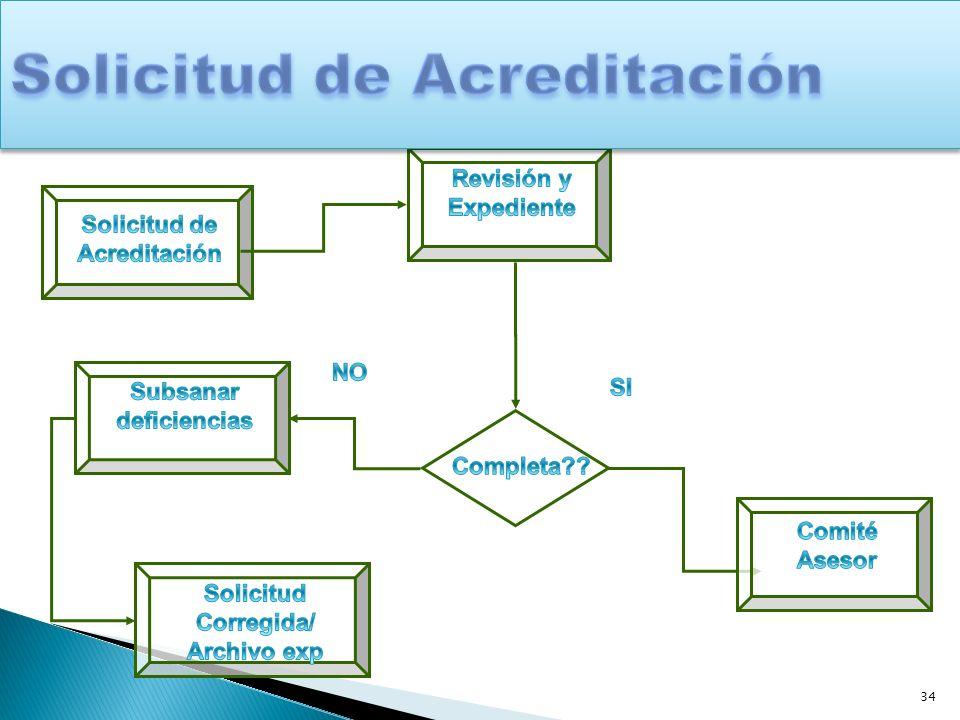 35 Admisibilidad Técnica: # Evaluadores y quienes Declaración Admisibilidad Técnica Acepta?.