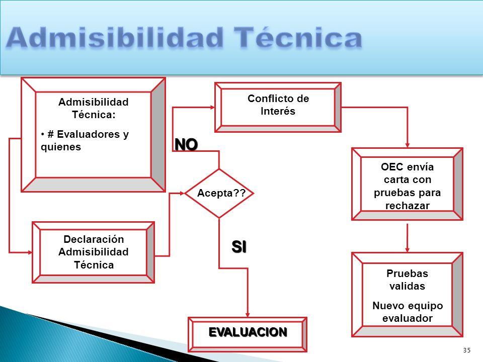 35 Admisibilidad Técnica: # Evaluadores y quienes Declaración Admisibilidad Técnica Acepta?? Conflicto de Interés NO OEC envía carta con pruebas para