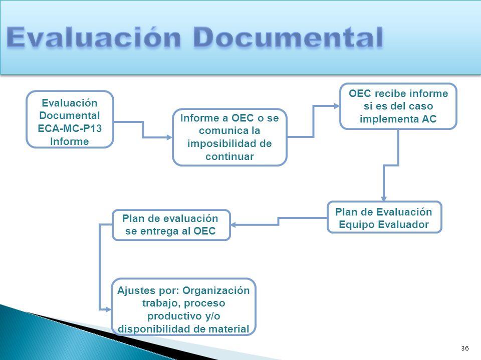 36 Evaluación Documental ECA-MC-P13 Informe Informe a OEC o se comunica la imposibilidad de continuar OEC recibe informe si es del caso implementa AC