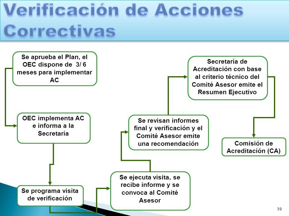39 Se aprueba el Plan, el OEC dispone de 3/ 6 meses para implementar AC OEC implementa AC e informa a la Secretaría Se programa visita de verificación