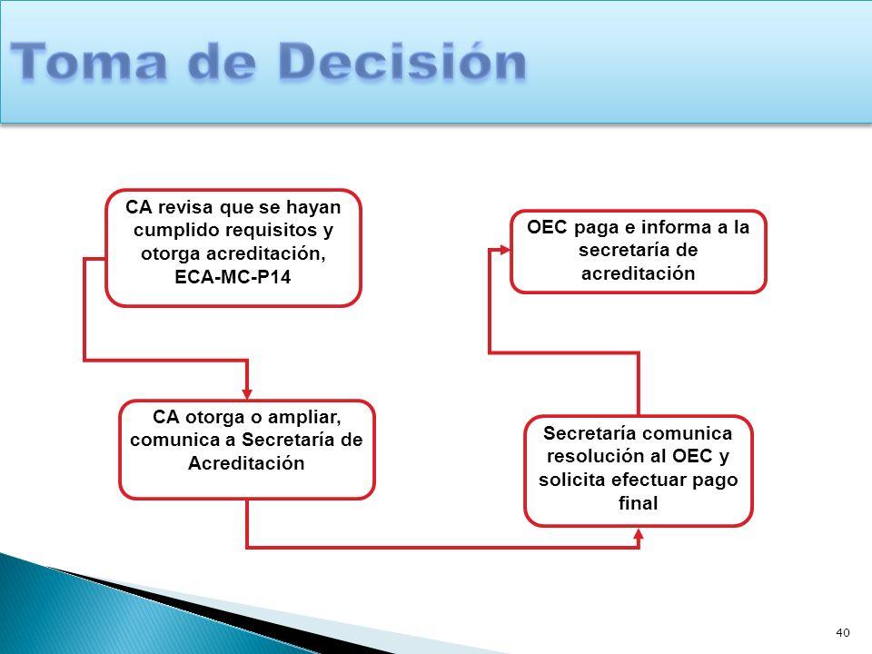 40 CA revisa que se hayan cumplido requisitos y otorga acreditación, ECA-MC-P14 CA otorga o ampliar, comunica a Secretaría de Acreditación Secretaría
