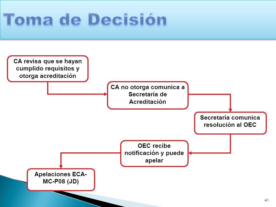 41 CA revisa que se hayan cumplido requisitos y otorga acreditación CA no otorga comunica a Secretaría de Acreditación Secretaría comunica resolución