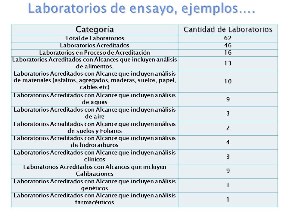 Categoría Cantidad de Laboratorios Total de Laboratorios 62 Laboratorios Acreditados 46 Laboratorios en Proceso de Acreditación 16 Laboratorios Acredi